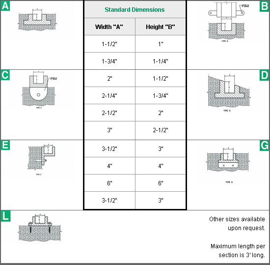 Stop Plank Grooves Standard Dimensions